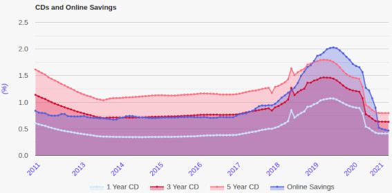 Chart for rate trends on CDs and online savings