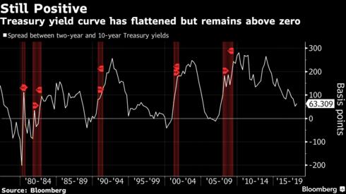 Treasury Chart