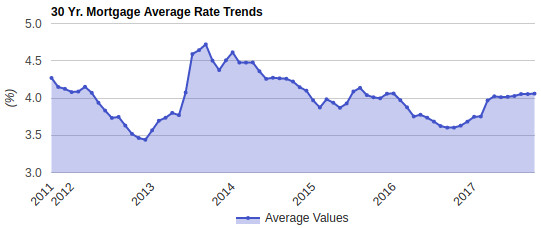 Compare 30 year fixed mortgage rates