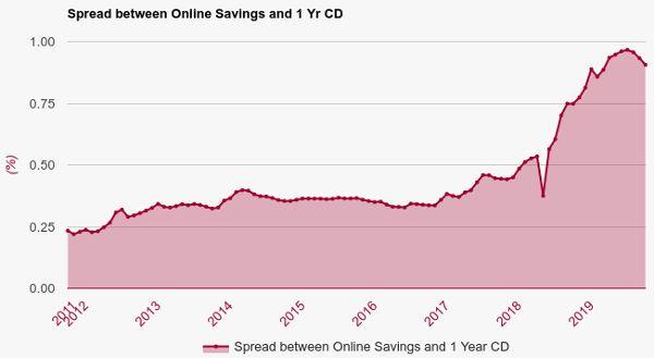 Best Online Cd Rates Certificates Of Deposit February 24 2021 Bestcashcow Com