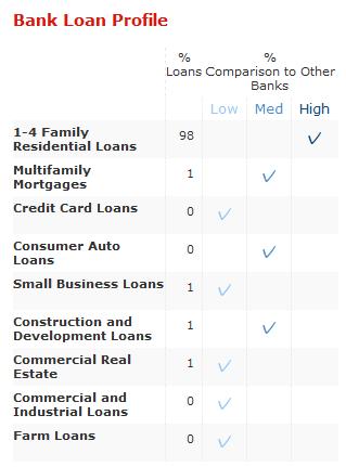 bestcashcow bank loan profile