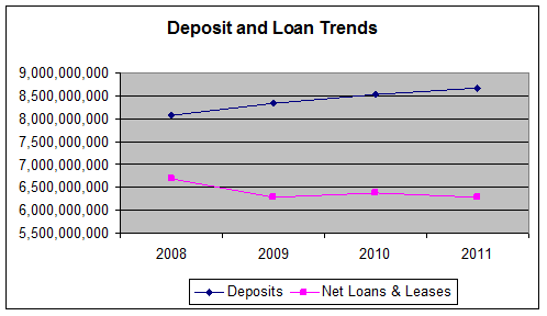 Deposit and Loan Trends