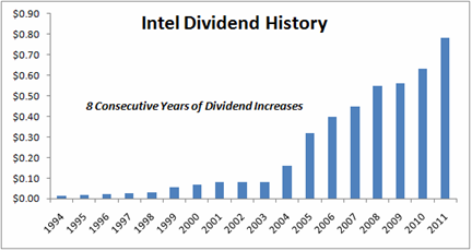 Intel Dividend History