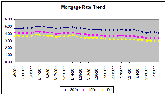 Mortgage Rate Trend