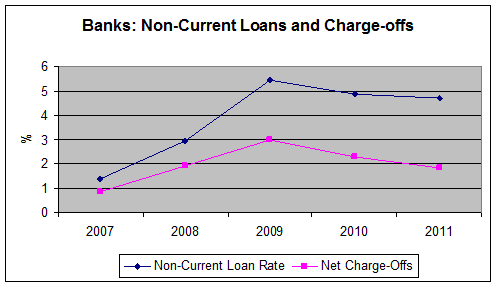 Non-Current Loans  and Charge-offs