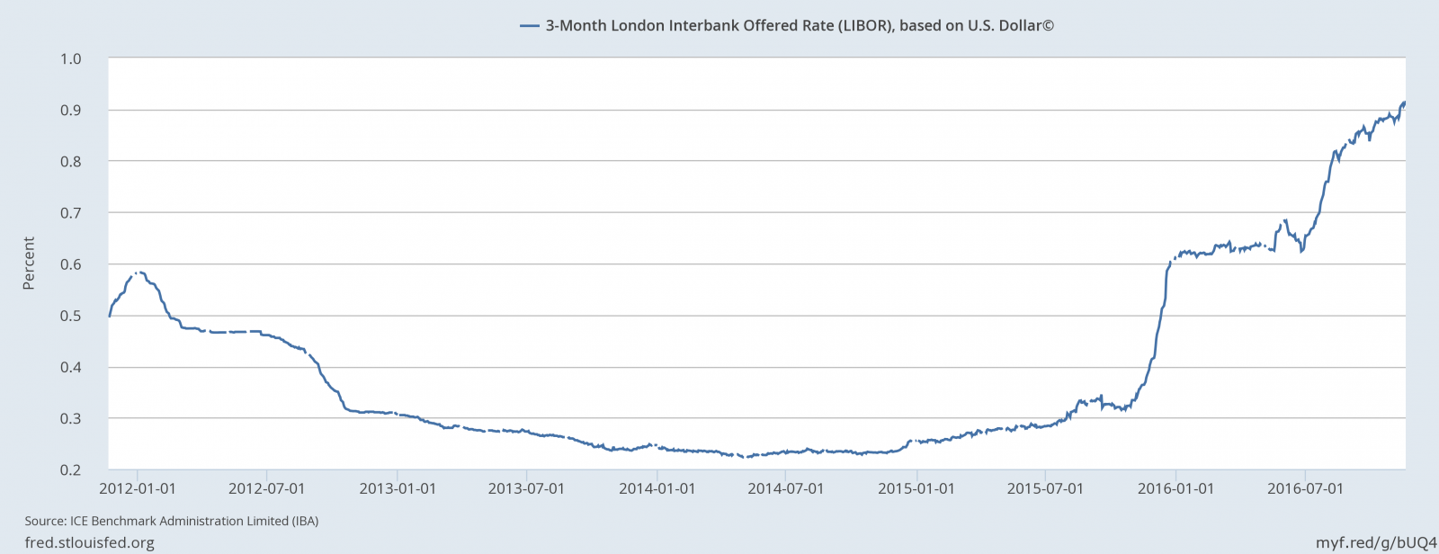 3 year libor index cd is another everbank product to avoid in 2017 in 2017 and beyond we will have a us federal reserve a global economic backdrop with extremely low rates outside the us acting to keep us short term xflitez Image collections